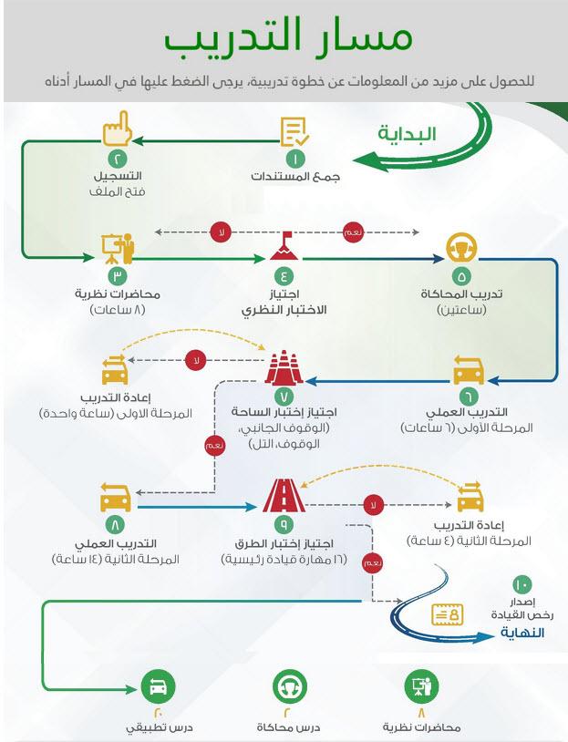 المدرسة السعودية للقيادة جامعة الأميرة نورة بنت عبدالرحمن سيارات سيدتي