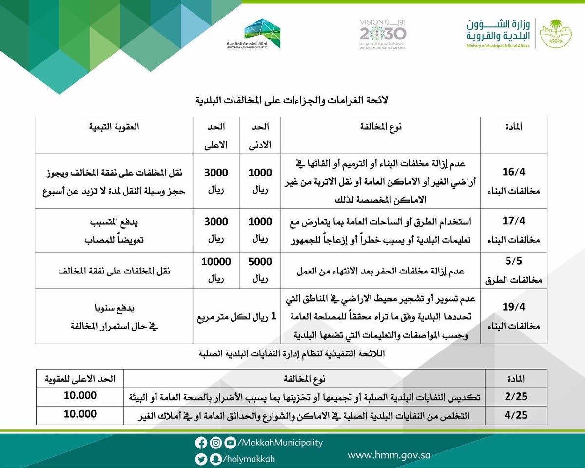 لائحة الغرامات والجزاءات عن المخالفات البلدية لعام٢٠١٩ سيارات سيدتي